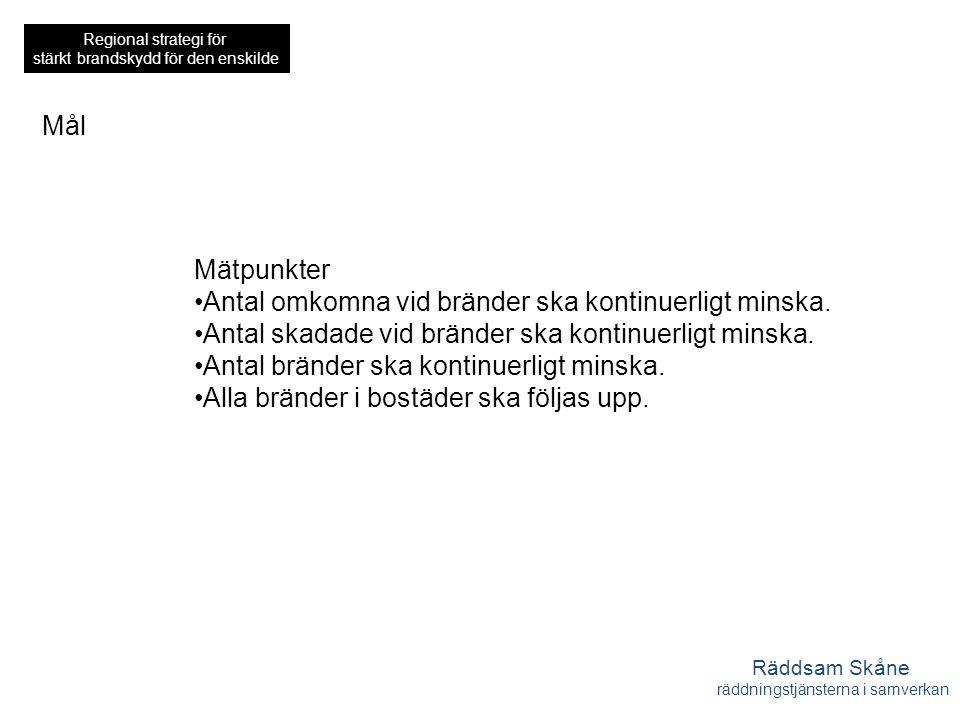 Räddsam Skåne räddningstjänsterna i samverkan Regional strategi för stärkt brandskydd för den enskilde Mål Mätpunkter Antal omkomna vid bränder ska kontinuerligt minska.
