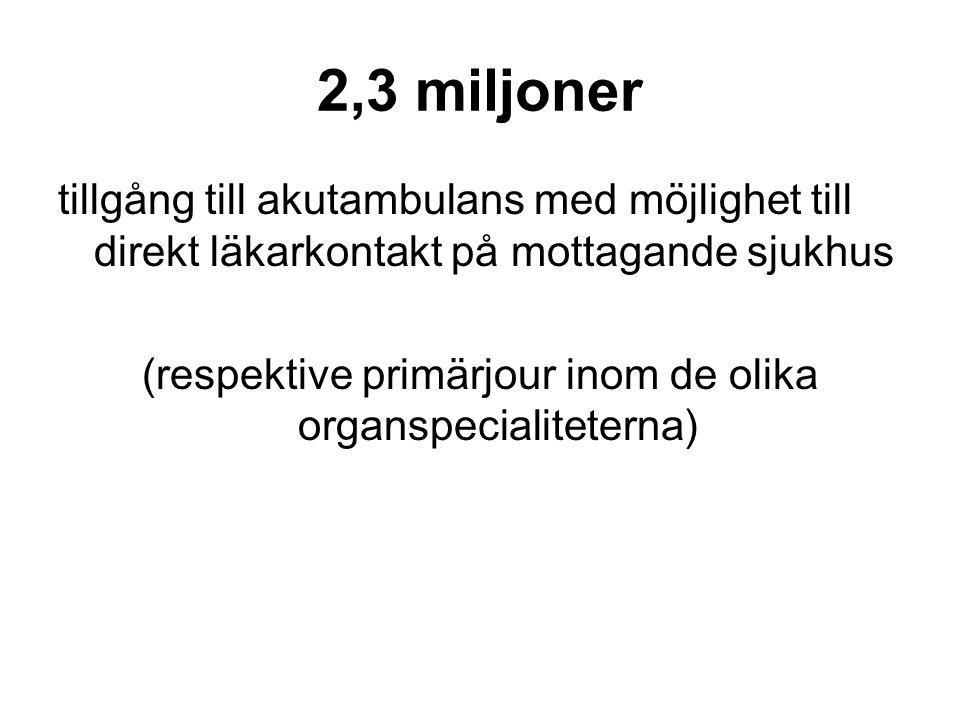 2,3 miljoner tillgång till akutambulans med möjlighet till direkt läkarkontakt på mottagande sjukhus (respektive primärjour inom de olika organspecialiteterna)