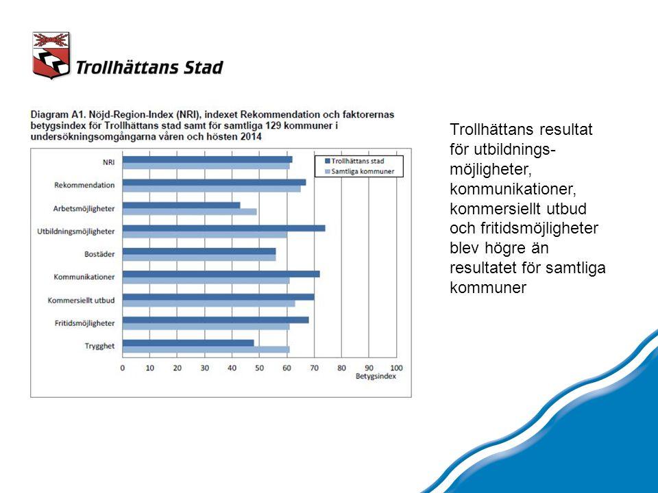 Trollhättans resultat för utbildnings- möjligheter, kommunikationer, kommersiellt utbud och fritidsmöjligheter blev högre än resultatet för samtliga kommuner