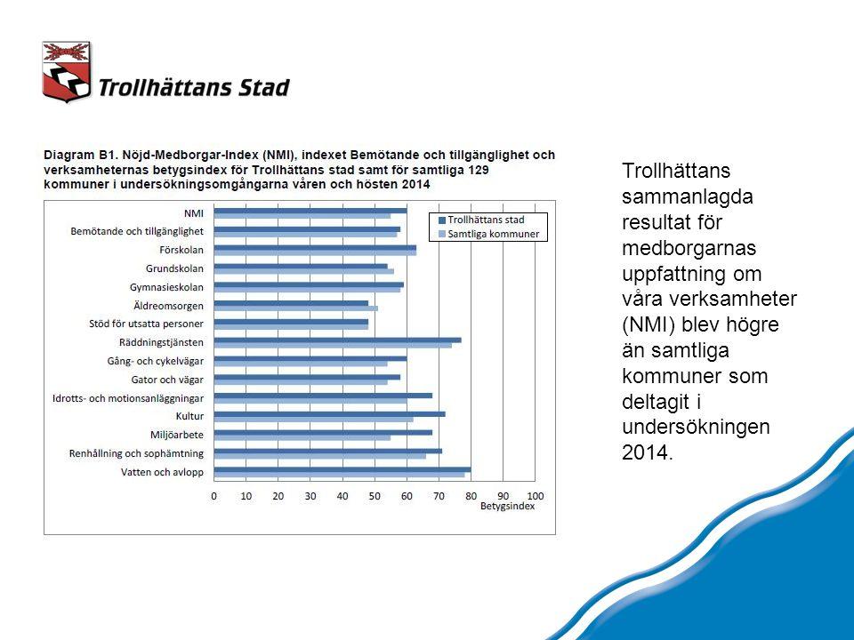 Trollhättans sammanlagda resultat för medborgarnas uppfattning om våra verksamheter (NMI) blev högre än samtliga kommuner som deltagit i undersökningen 2014.