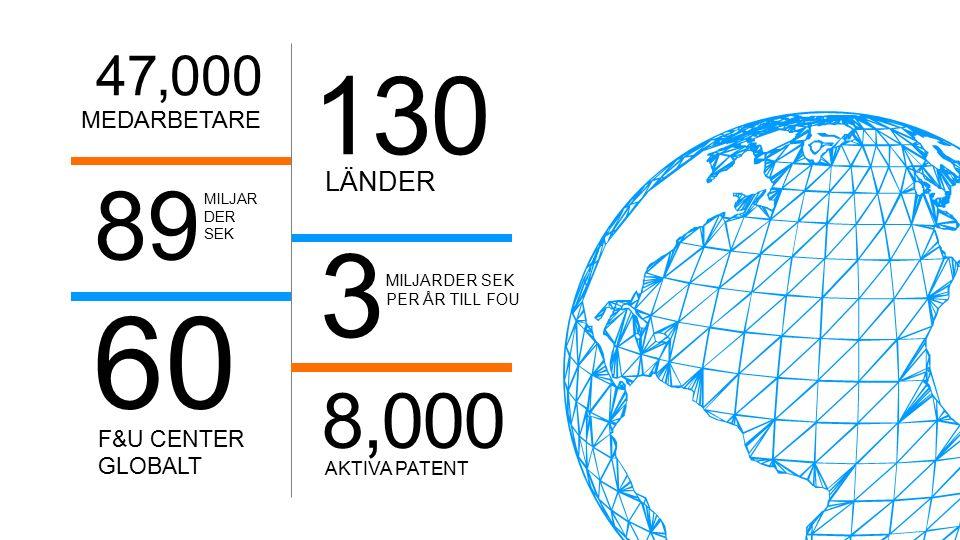 8,000 AKTIVA PATENT 3 MILJARDER SEK PER ÅR TILL FOU 130 LÄNDER 47,000 MEDARBETARE MILJAR DER SEK 89 60 F&U CENTER GLOBALT