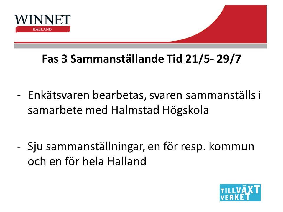 Fas 3 Sammanställande Tid 21/5- 29/7 -Enkätsvaren bearbetas, svaren sammanställs i samarbete med Halmstad Högskola -Sju sammanställningar, en för resp