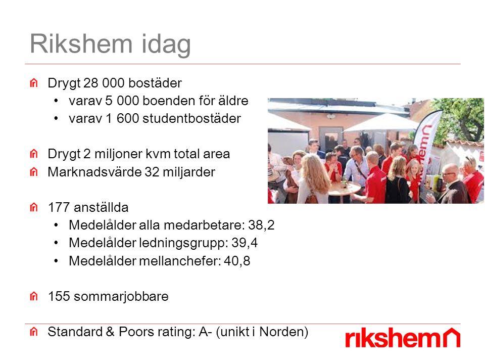 Rikshem idag Drygt 28 000 bostäder varav 5 000 boenden för äldre varav 1 600 studentbostäder Drygt 2 miljoner kvm total area Marknadsvärde 32 miljarder 177 anställda Medelålder alla medarbetare: 38,2 Medelålder ledningsgrupp: 39,4 Medelålder mellanchefer: 40,8 155 sommarjobbare Standard & Poors rating: A- (unikt i Norden)