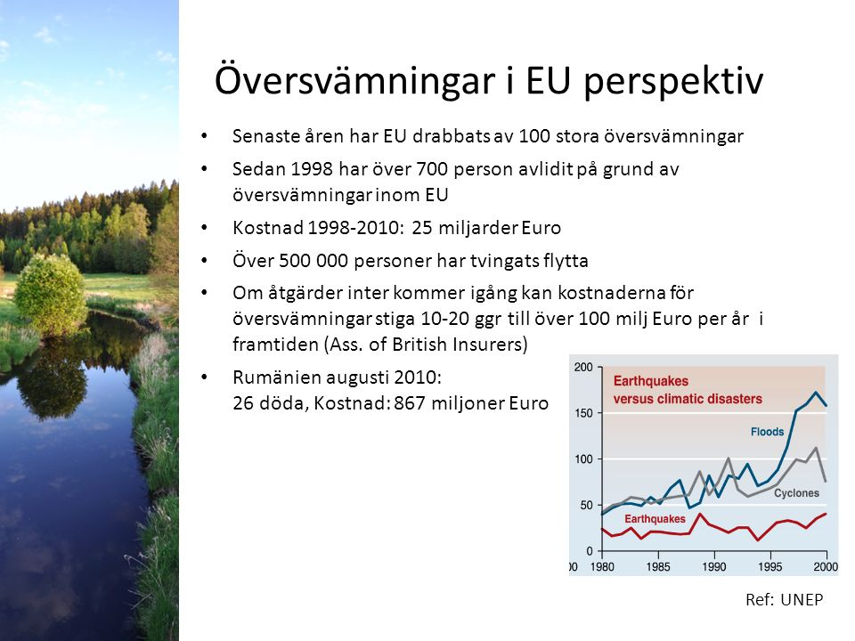 Översvämningar i EU perspektiv Senaste åren har EU drabbats av 100 stora översvämningar Sedan 1998 har över 700 person avlidit på grund av översvämningar inom EU Kostnad 1998-2010: 25 miljarder Euro Över 500 000 personer har tvingats flytta Om åtgärder inter kommer igång kan kostnaderna för översvämningar stiga 10-20 ggr till över 100 milj Euro per år i framtiden (Ass.