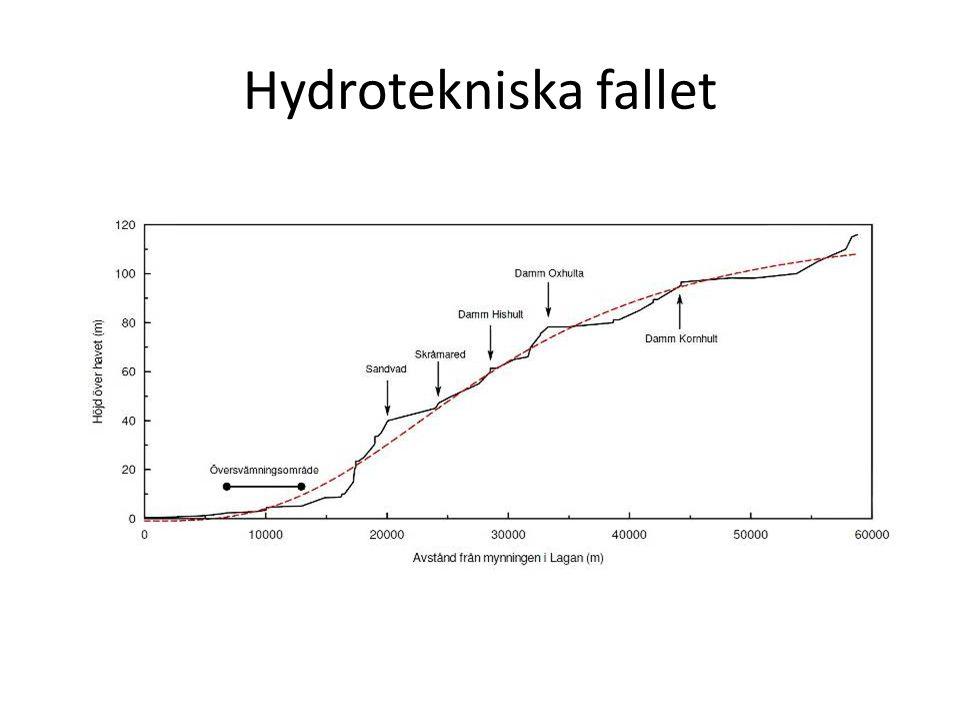 Hydrotekniska fallet