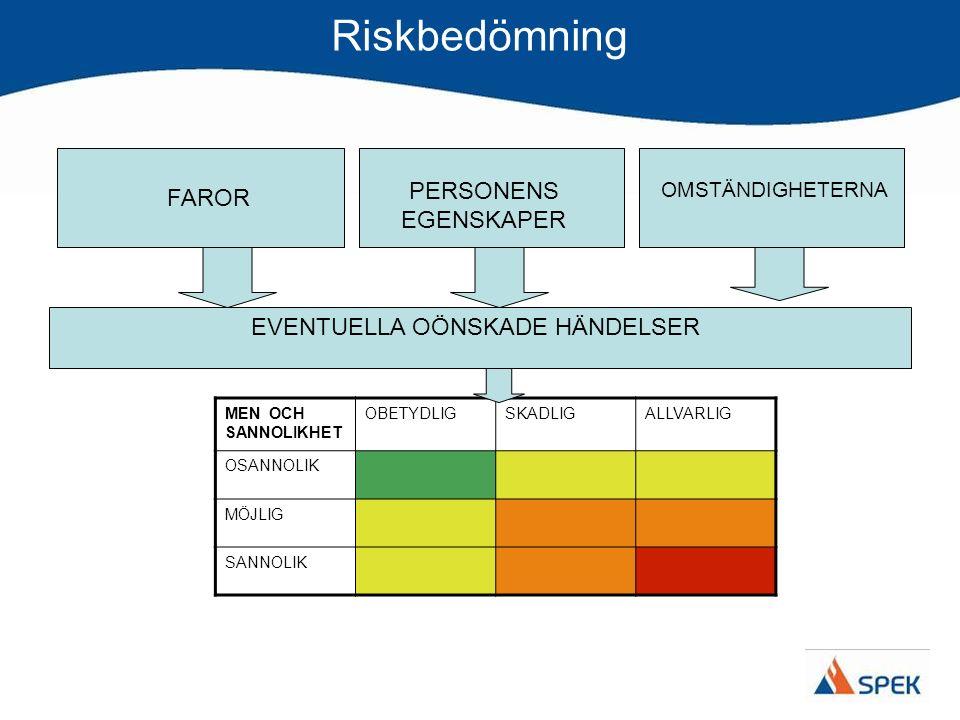 Riskbedömning När man bedömt risken: Söker man metoder för att avlägsna eller minska faran Ansvar för att vidta åtgärder – Vem har ansvaret.