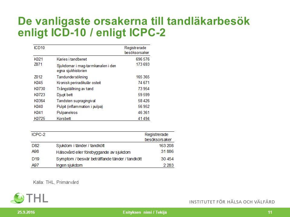 De vanligaste orsakerna till tandläkarbesök enligt ICD-10 / enligt ICPC-2 25.9.2016 Esityksen nimi / Tekijä11 Källa: THL, Primärvård