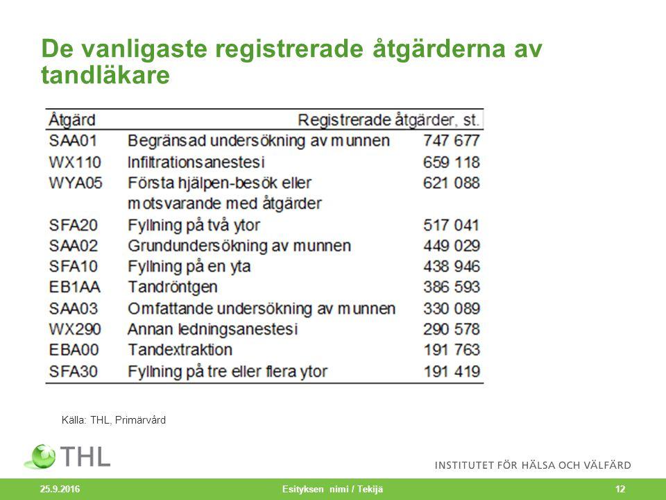 De vanligaste registrerade åtgärderna av tandläkare 25.9.2016 Esityksen nimi / Tekijä12 Källa: THL, Primärvård
