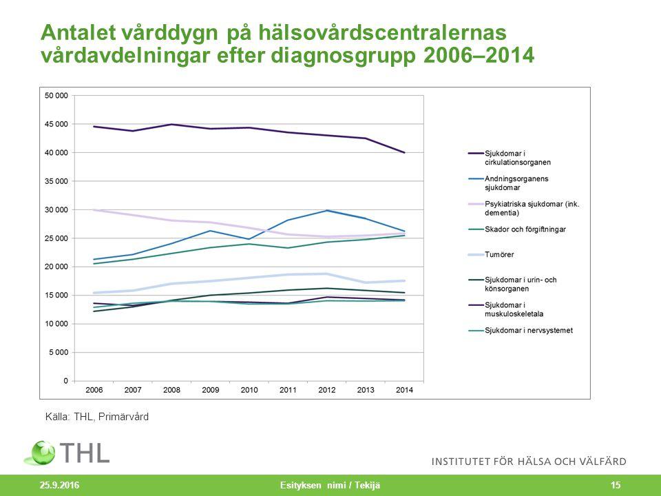 Antalet vårddygn på hälsovårdscentralernas vårdavdelningar efter diagnosgrupp 2006–2014 25.9.2016 Esityksen nimi / Tekijä15 Källa: THL, Primärvård