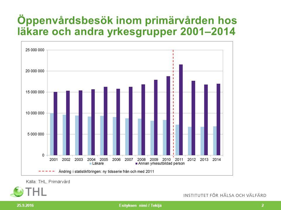 Öppenvårdsbesök inom primärvården hos läkare och andra yrkesgrupper 2001–2014 25.9.2016 Esityksen nimi / Tekijä2 Källa: THL, Primärvård