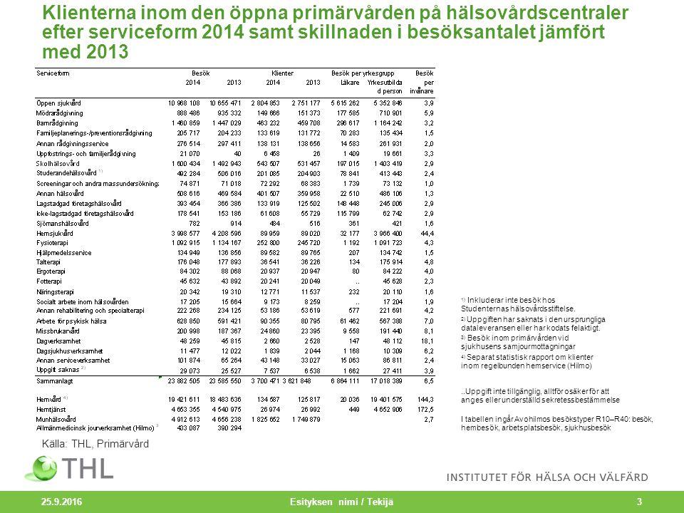 Klienterna inom den öppna primärvården på hälsovårdscentraler efter serviceform 2014 samt skillnaden i besöksantalet jämfört med 2013 25.9.2016 Esityksen nimi / Tekijä3 1) Inkluderar inte besök hos Studenternas hälsovårdsstiftelse.