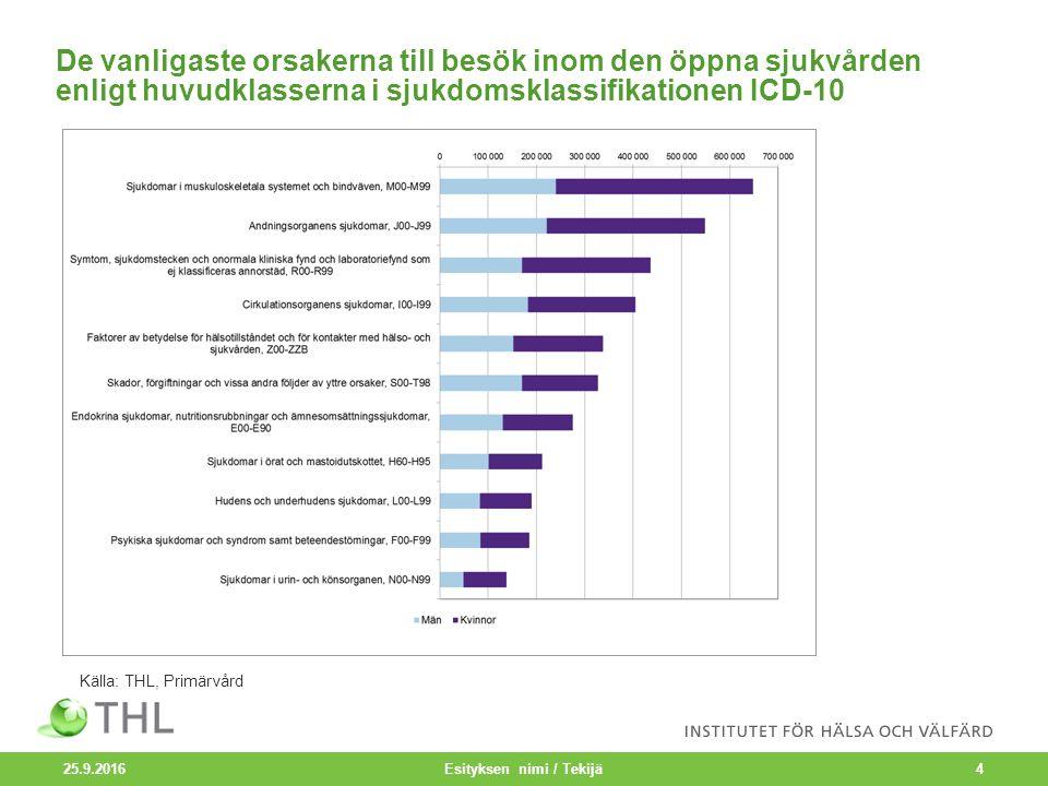 De vanligaste orsakerna till besök inom den öppna sjukvården enligt huvudklasserna i sjukdomsklassifikationen ICD-10 25.9.2016 Esityksen nimi / Tekijä