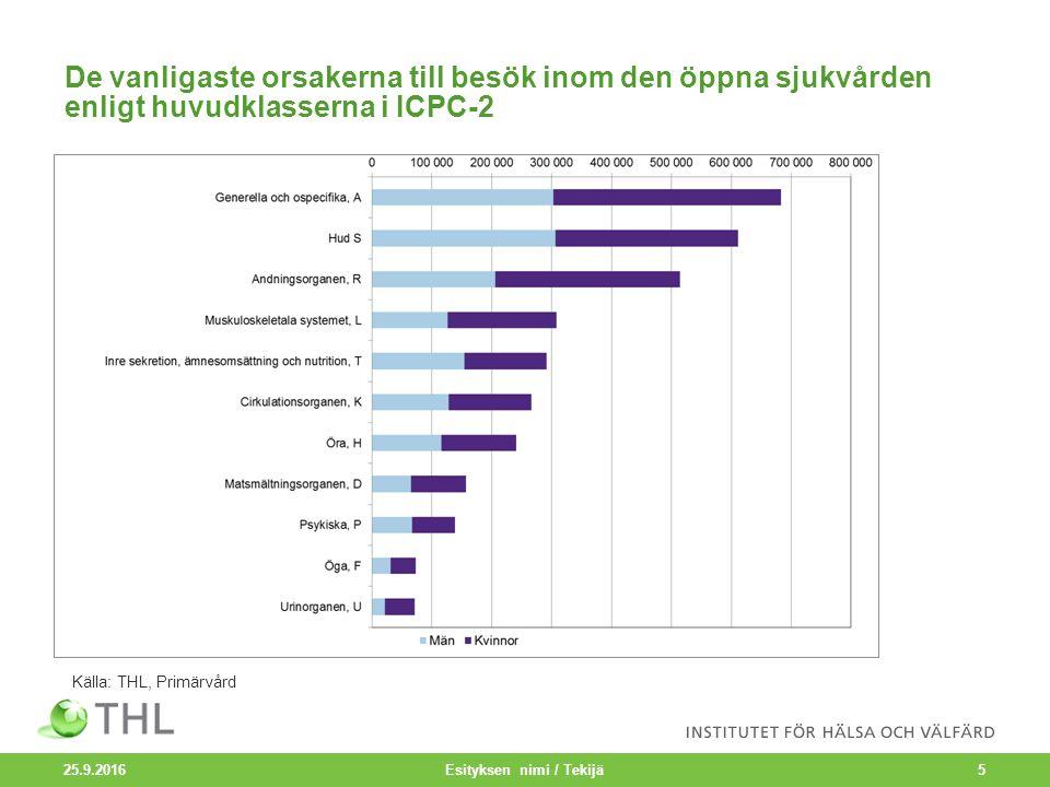 De vanligaste orsakerna till besök inom den öppna sjukvården enligt huvudklasserna i ICPC-2 25.9.2016 Esityksen nimi / Tekijä5 Källa: THL, Primärvård
