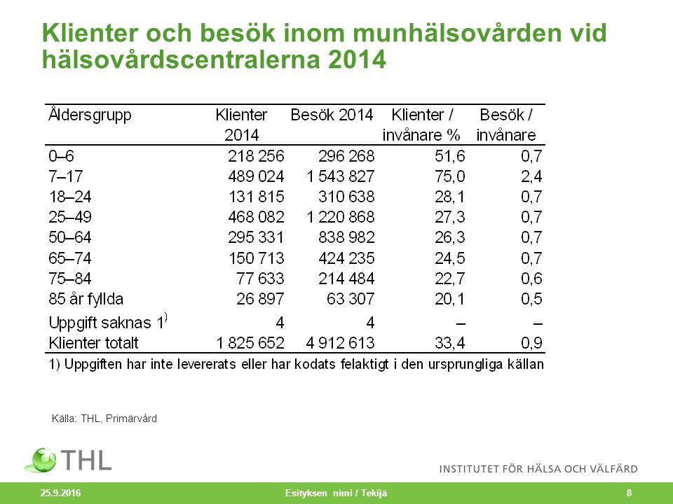 Klienter och besök inom munhälsovården vid hälsovårdscentralerna 2014 25.9.2016 Esityksen nimi / Tekijä8 Källa: THL, Primärvård
