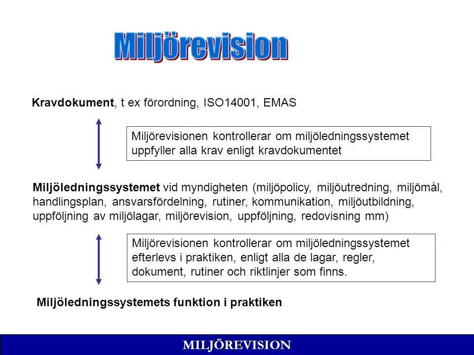MILJÖREVISION Kravdokument, t ex förordning, ISO14001, EMAS Miljöledningssystemet vid myndigheten (miljöpolicy, miljöutredning, miljömål, handlingsplan, ansvarsfördelning, rutiner, kommunikation, miljöutbildning, uppföljning av miljölagar, miljörevision, uppföljning, redovisning mm) Miljöledningssystemets funktion i praktiken Miljörevisionen kontrollerar om miljöledningssystemet uppfyller alla krav enligt kravdokumentet Miljörevisionen kontrollerar om miljöledningssystemet efterlevs i praktiken, enligt alla de lagar, regler, dokument, rutiner och riktlinjer som finns.