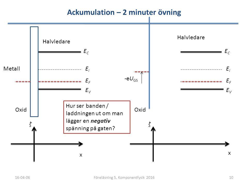 Ackumulation – 2 minuter övning 16-04-0610Föreläsning 5, Komponentfysik 2016 ECEC EVEV x  EFEF EiEi Metall Oxid Halvledare ECEC EVEV x  EFEF EiEi Ox