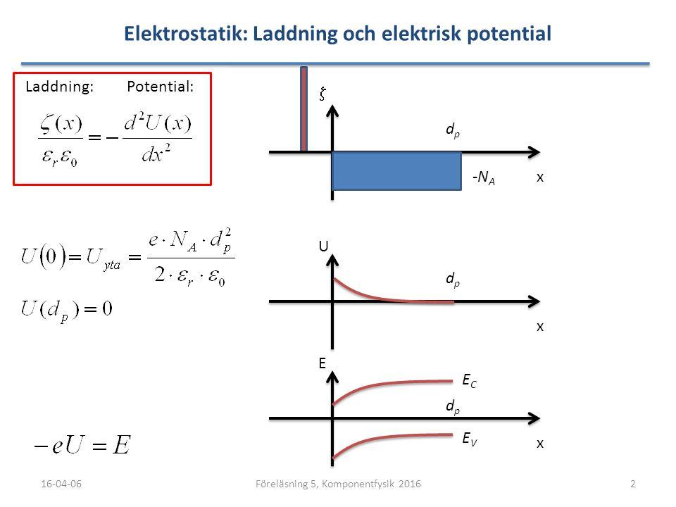Elektrostatik: Laddning och elektrisk potential 16-04-062Föreläsning 5, Komponentfysik 2016 Potential:Laddning: x  dpdp -N A x U dpdp x E dpdp ECEC E