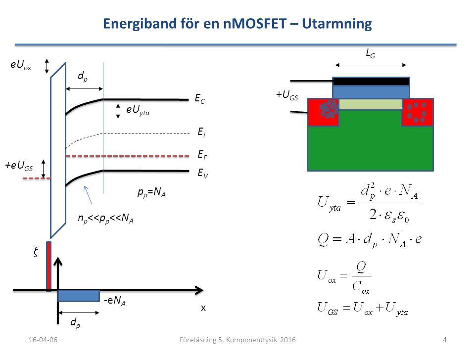 Energiband för en nMOSFET – Utarmning 16-04-064Föreläsning 5, Komponentfysik 2016 LGLG ECEC EVEV x  EFEF EiEi dpdp dpdp eU yta -eN A +eU GS n p <<p p