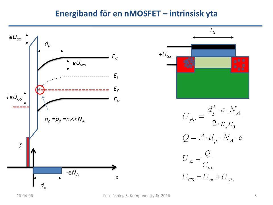 Energiband för en nMOSFET – intrinsisk yta 16-04-065Föreläsning 5, Komponentfysik 2016 LGLG ECEC EVEV x  EFEF EiEi dpdp dpdp eU yta -eN A +eU GS +U G
