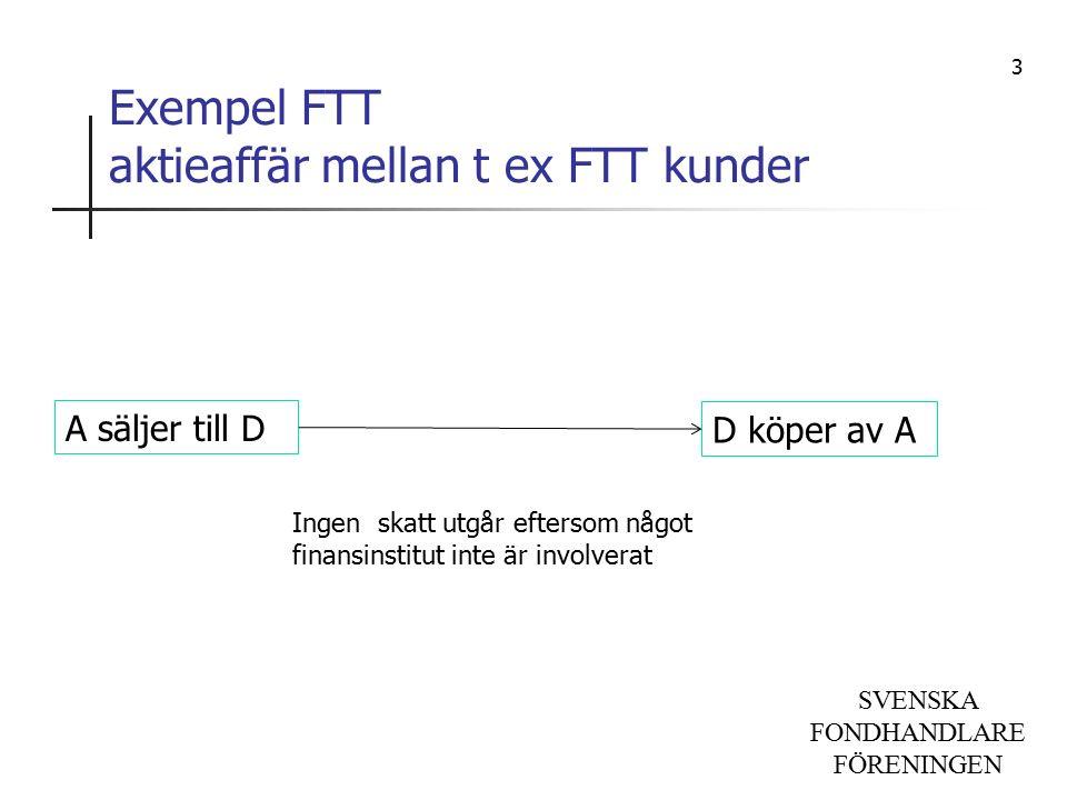 SVENSKA FONDHANDLARE FÖRENINGEN Exempel FTT aktieaffär mellan t ex FTT kunder D köper av A A säljer till D Ingen skatt utgår eftersom något finansinstitut inte är involverat 3