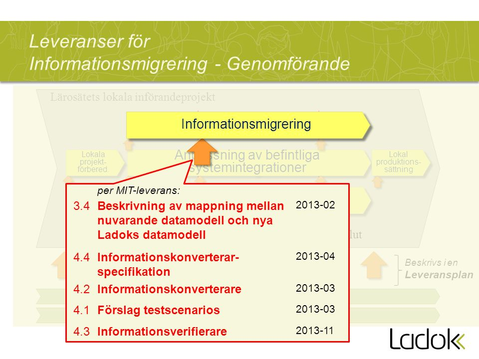 Leveranser för Informationsmigrering - Genomförande Lärosätets lokala införandeprojekt Anpassning av befintliga systemintegrationer Informationsmigrering Införande i verksamheten FörberedelserGenomförande Avslut Ladok3-projektet Beskrivs i en Leveransplan Förnyad förvaltning Lokala projekt- förbered.