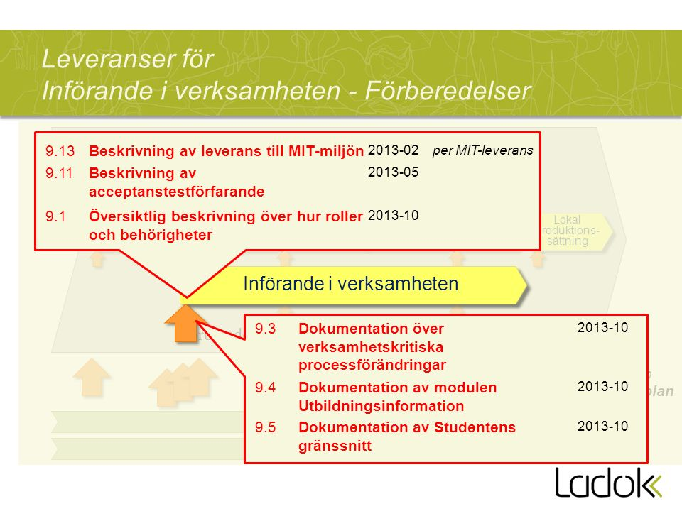 Leveranser för Införande i verksamheten - Förberedelser Lärosätets lokala införandeprojekt Anpassning av befintliga systemintegrationer Informationsmigrering Införande i verksamheten FörberedelserGenomförande Avslut Ladok3-projektet Beskrivs i en Leveransplan Förnyad förvaltning Lokala projekt- förbered.
