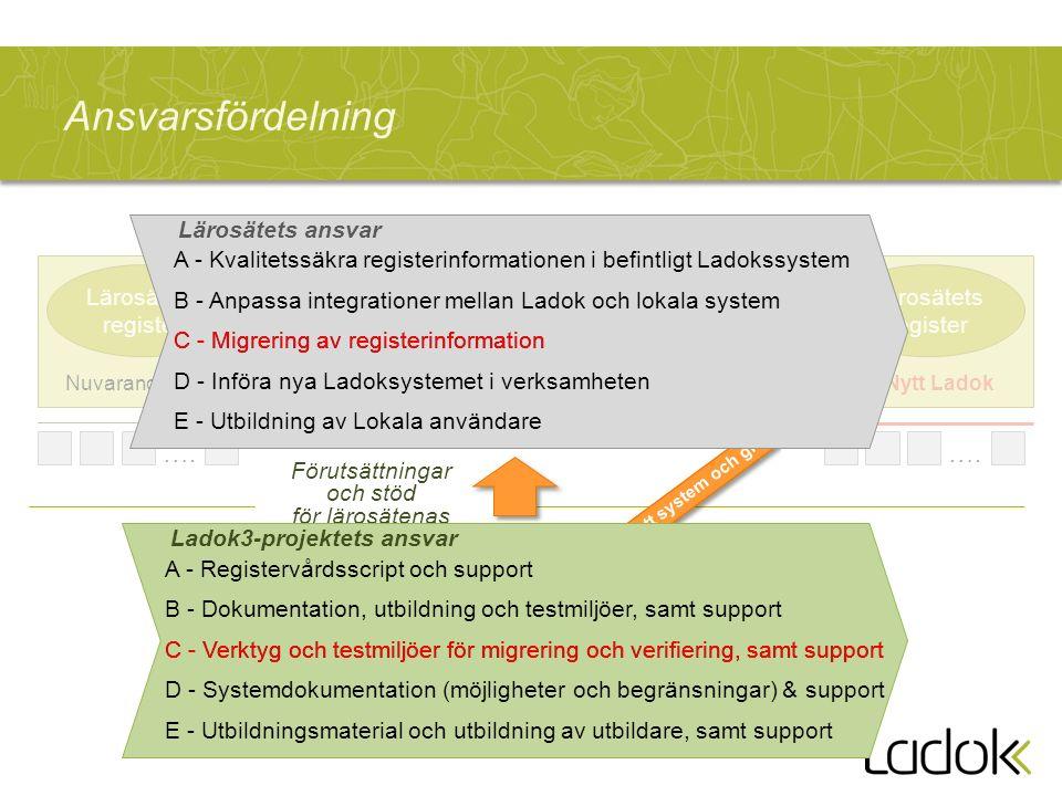 Lärosätets register Nytt Ladok Förutsättningar och stöd för lärosätenas förändringsarbete Nytt system och gränssnitt Ladok3-projektet ….
