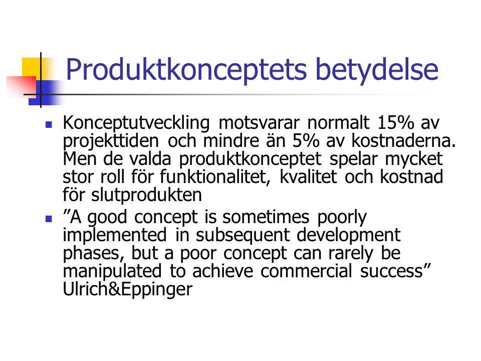 Produktkonceptets betydelse Konceptutveckling motsvarar normalt 15% av projekttiden och mindre än 5% av kostnaderna.