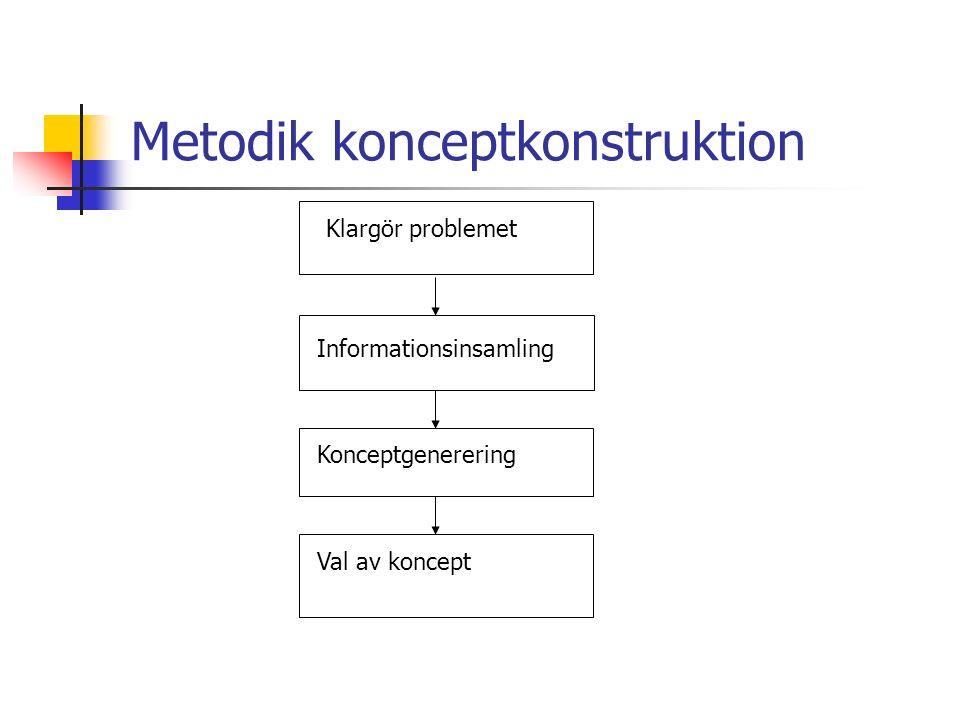 Metodik konceptkonstruktion Klargör problemet Informationsinsamling Konceptgenerering Val av koncept