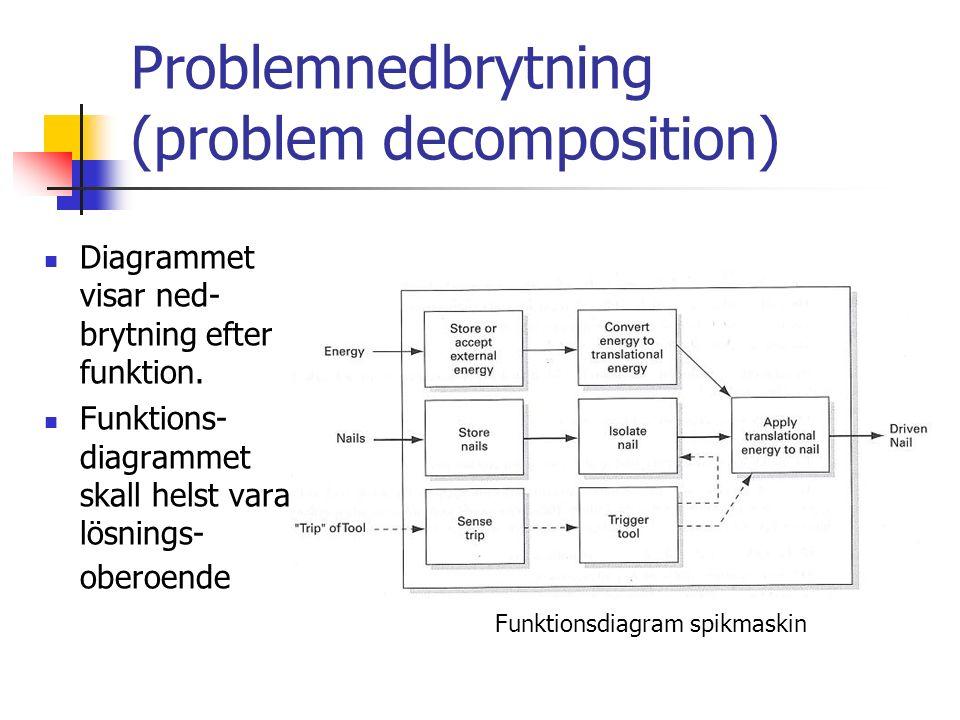 Problemnedbrytning (problem decomposition) Diagrammet visar ned- brytning efter funktion. Funktions- diagrammet skall helst vara lösnings- oberoende F