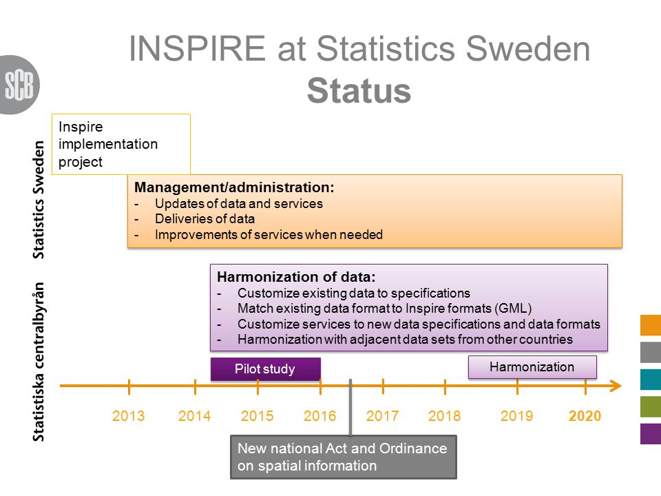 INSPIRE at Statistics Sweden Status 20132014 Management/administration: -Updates of data and services -Deliveries of data -Improvements of services wh