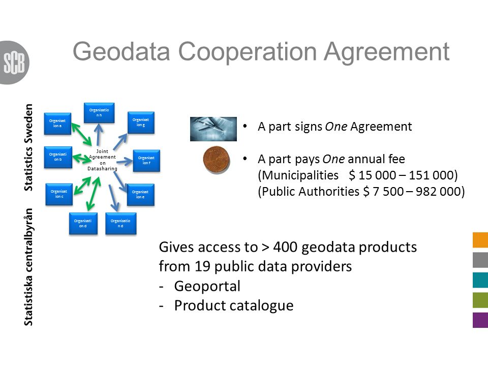 Geodata Cooperation Agreement Organisat ion f Organisati on d Organisat ion e Organisat ion g Organisat ion a Organisati on b Organisat ion c Organisatio n d Joint Agreement on Datasharing Organisatio n h A part signs One Agreement A part pays One annual fee (Municipalities $ 15 000 – 151 000) (Public Authorities $ 7 500 – 982 000) Gives access to > 400 geodata products from 19 public data providers -Geoportal -Product catalogue
