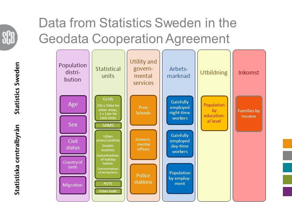 Data from Statistics Sweden in the Geodata Cooperation Agreement Population distri- bution AgeSex Civil status Country of birth Migration Statistical