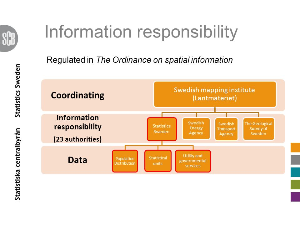 Information responsibility Data Information responsibility (23 authorities) Coordinating Swedish mapping institute (Lantmäteriet) Statistics Sweden Po