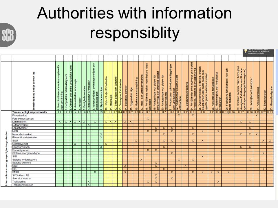 Authorities with information responsiblity