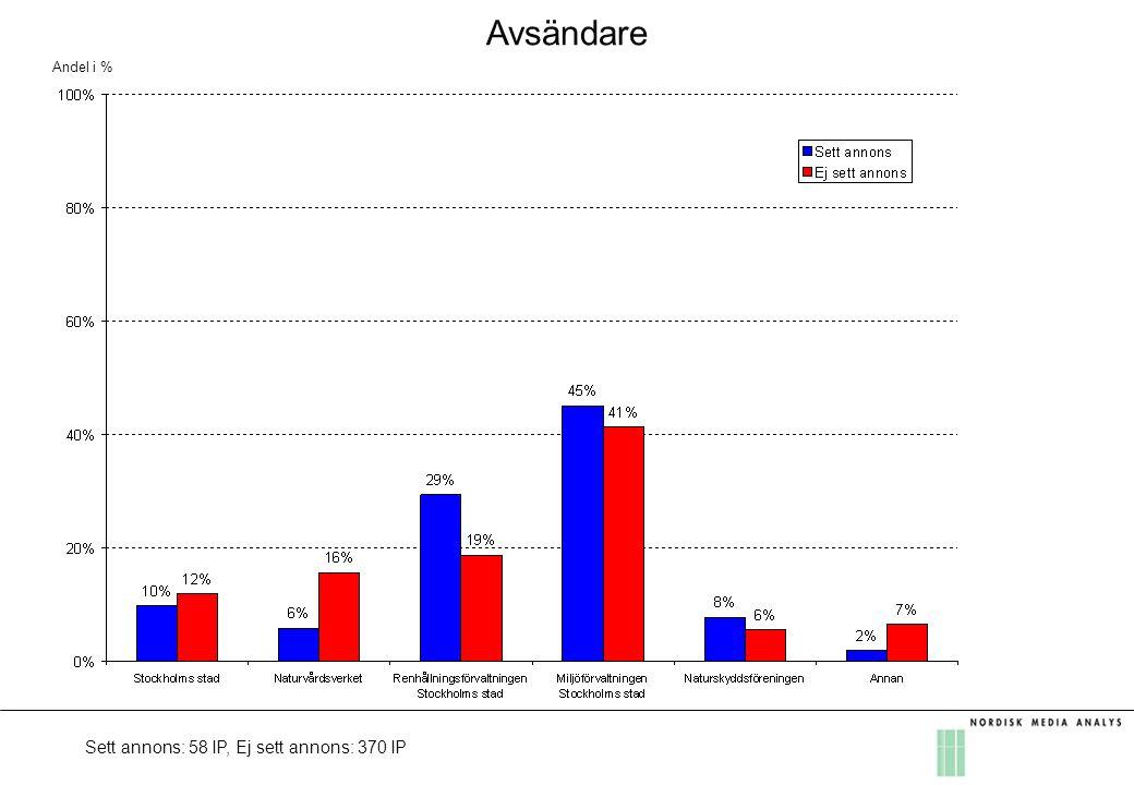 Avsändare Andel i % Sett annons: 58 IP, Ej sett annons: 370 IP