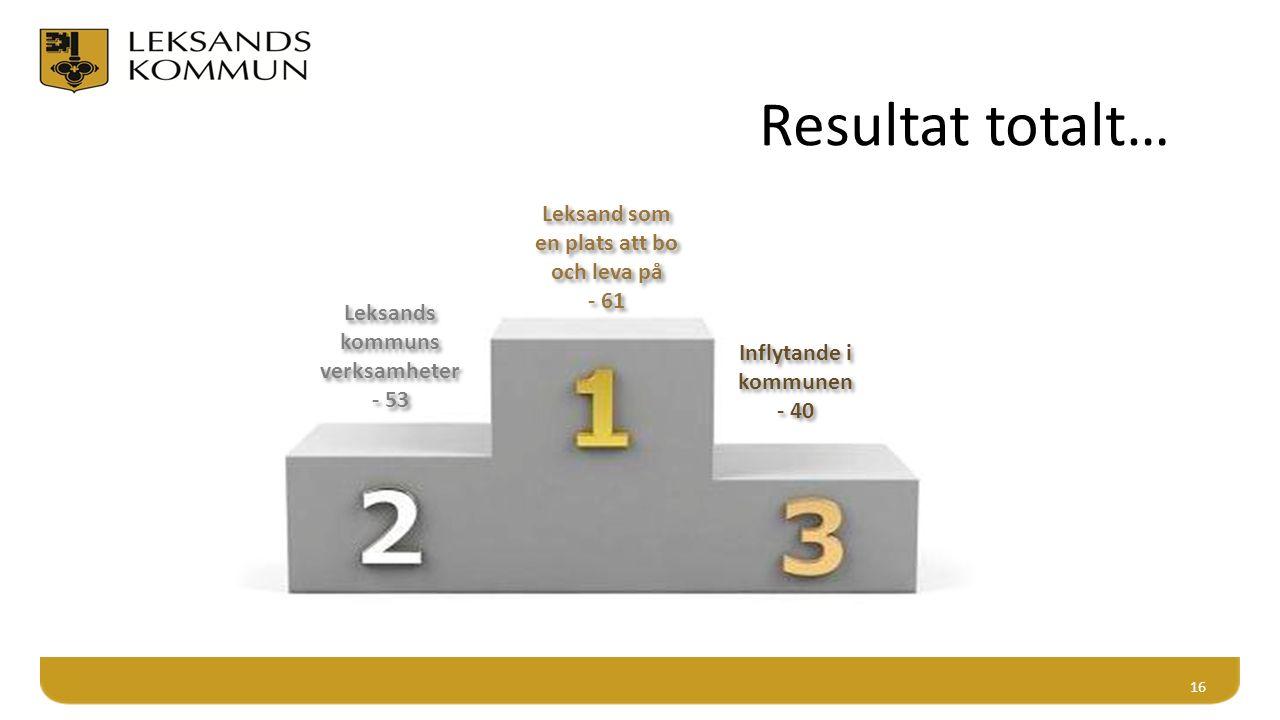 16 Leksand som en plats att bo och leva på - 61 Leksands kommuns verksamheter - 53 Inflytande i kommunen - 40 Resultat totalt…