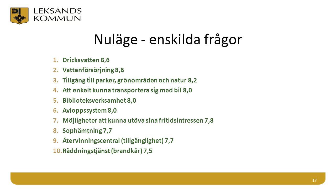 Nuläge - enskilda frågor 1.Dricksvatten 8,6 2.Vattenförsörjning 8,6 3.Tillgång till parker, grönområden och natur 8,2 4.Att enkelt kunna transportera sig med bil 8,0 5.Biblioteksverksamhet 8,0 6.Avloppssystem 8,0 7.Möjligheter att kunna utöva sina fritidsintressen 7,8 8.Sophämtning 7,7 9.Återvinningscentral (tillgänglighet) 7,7 10.Räddningstjänst (brandkår) 7,5 17