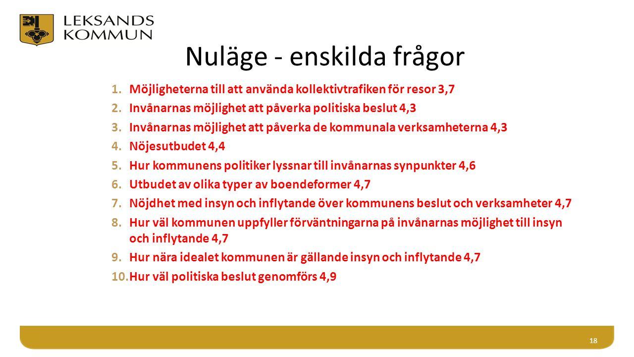Nuläge - enskilda frågor 1.Möjligheterna till att använda kollektivtrafiken för resor 3,7 2.Invånarnas möjlighet att påverka politiska beslut 4,3 3.Invånarnas möjlighet att påverka de kommunala verksamheterna 4,3 4.Nöjesutbudet 4,4 5.Hur kommunens politiker lyssnar till invånarnas synpunkter 4,6 6.Utbudet av olika typer av boendeformer 4,7 7.Nöjdhet med insyn och inflytande över kommunens beslut och verksamheter 4,7 8.Hur väl kommunen uppfyller förväntningarna på invånarnas möjlighet till insyn och inflytande 4,7 9.Hur nära idealet kommunen är gällande insyn och inflytande 4,7 10.Hur väl politiska beslut genomförs 4,9 18