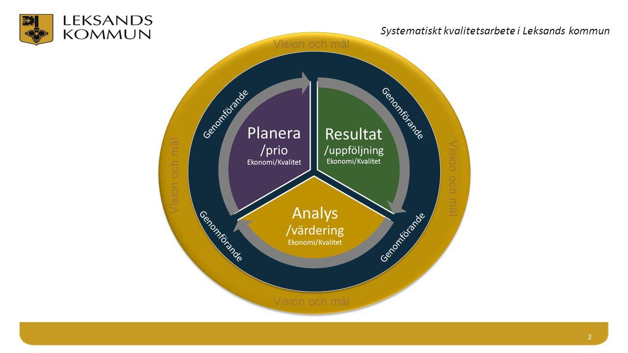 2 Vision och mål Genomförande Vision och mål Systematiskt kvalitetsarbete i Leksands kommun