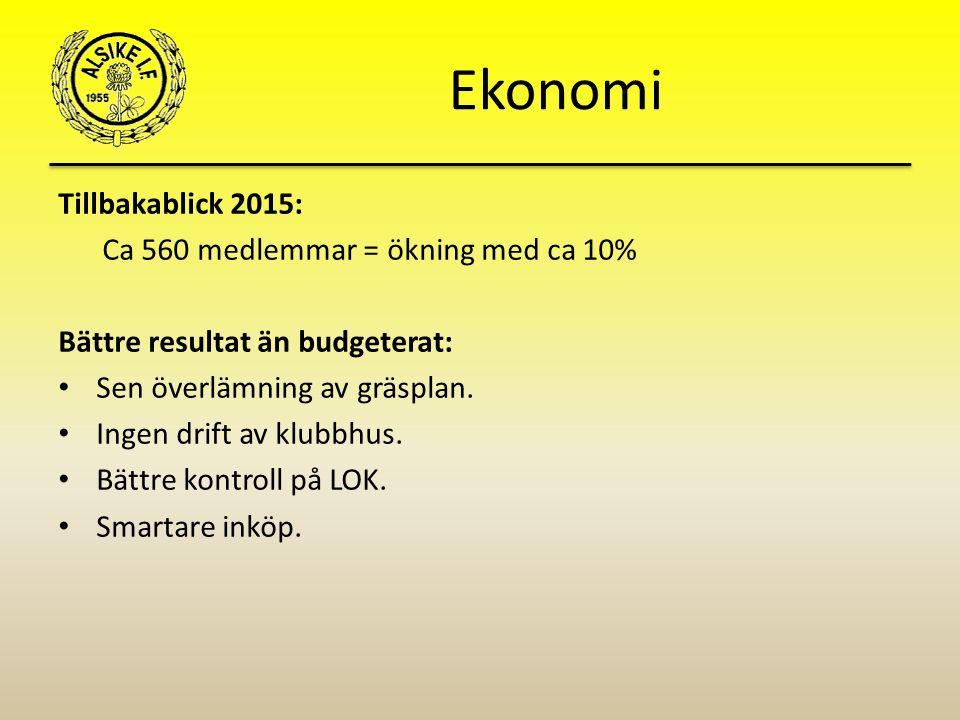 Ekonomi Tillbakablick 2015: Ca 560 medlemmar = ökning med ca 10% Bättre resultat än budgeterat: Sen överlämning av gräsplan.