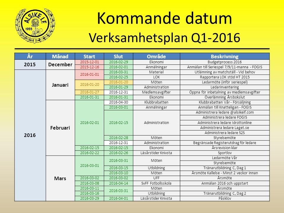 Kommande datum Verksamhetsplan Q1-2016 År MånadStartSlutOmrådeBeskrivning 2015December 2015-12-012016-02-29EkonomiBudgetprocess 2016 2015-12-162016-02-01AnmälningarAnmälan till Seriespel 7/9/11-manna - FOGIS 2016 Januari 2016-01-01 2016-03-31MaterialUtlämning av matchställ - Vid behov 2016-02-25LOKRapportera LOK stöd HT 2015 2016-01-20 MötenLedarmöte (inför seriespel) 2016-01-29AdministrationLedarinventering 2016-01-272016-12-31MedlemsavgifterÖppna för inbetalning av medlemsavgifter 2016-01-31 EkonomiÖverlämning Årsbokslut Februari 2016-02-01 2016-04-30KlubbrabattenKlubbrabatten Vår - Försäljning 2016-03-01AnmälningarAnmälan till Knatteligan - FOGIS 2016-02-15Administration Administrera ledare @alsikeif.com Administrera ledare FOGIS Administrera ledare Idrottonline Administrera ledare Laget.se Administrera ledare S2S 2016-02-28MötenStyrelsemöte 2016-12-31AdministrationBegränsade Registerutdrag för ledare 2016-02-15 EkonomiÅrsrevision klar 2016-02-222016-02-26Läsårstider KnivstaSportlov Mars 2016-03-01 2016-03-31Möten Ledarmöte Vår Styrelsemöte 2016-03-15UtbildningTränarutbildning C, Dag 1 2016-03-10MötenÅrsmöte Kallelse - Minst 2 veckor innan 2016-03-02 UFFÅrsmöte 2016-03-082016-04-14SvFF FotbollsskolaAnmälan 2016 och uppstart 2016-03-11 2016-03-31 MötenÅrsmöte 2016-03-16UtbildningTränarutbildning C, Dag 2 2016-03-292016-04-01Läsårstider KnivstaPåsklov