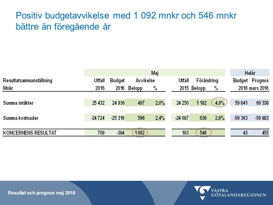 Intäkterna är knappt 5 % högre än föregående år och 500 mnkr bättre budget Resultat och prognos maj 2016