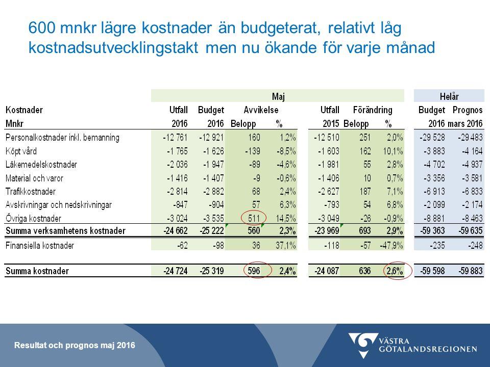 Prognos maj, Serviceverksamheter Resultat och prognos maj 2016 Regionservice + 30 mnkr, återbetalning till förvaltningarna Hälsan och Stressmedicin (+ 1 mnkr) Västfastigheter: Lägre avskrivnings- och räntekostnader än planerat