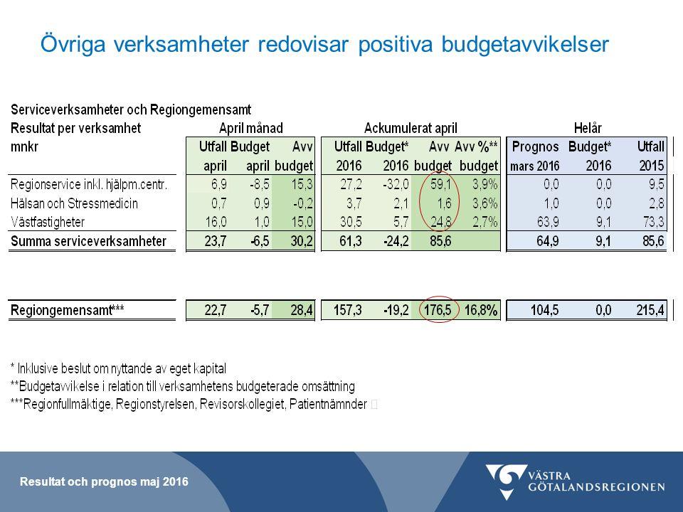 Prognos maj moderförvaltningen, +980 mnkr Budgeterat överskott+ 152 mnkr Kommunalekonomisk utjämning - 48 mnkr Statsbidrag (netto)+ 382 mnkr Pensionskostnader+ 114 mnkr Övrigt*+ 380 mnkr Summa prognos moderförvaltningen+ 980 mnkr *För att finansiera sjukhusens beviljade underskott krävs ett överskott på 210 mnkr Resultat och prognos maj 2016