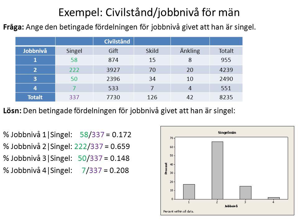 Exempel: Civilstånd/jobbnivå för män Fråga: Ange den betingade fördelningen för jobbnivå givet att han är singel. Lösn: Den betingade fördelningen för