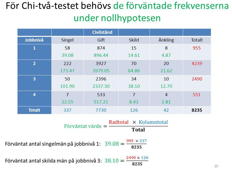 För Chi-två-testet behövs de förväntade frekvenserna under nollhypotesen 20 Civilstånd JobbnivåSingelGiftSkildÄnklingTotalt 1 58 39.08 874 896.44 15 1