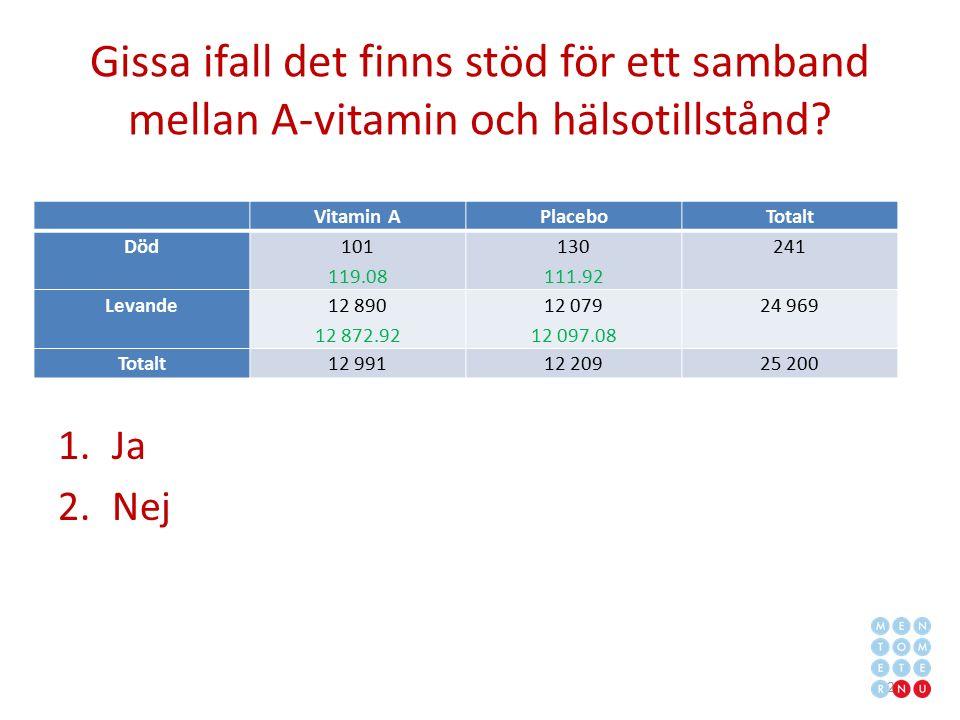 Gissa ifall det finns stöd för ett samband mellan A-vitamin och hälsotillstånd? 1.Ja 2.Nej 27 Vitamin APlaceboTotalt Död 101 119.08 130 111.92 241 Lev