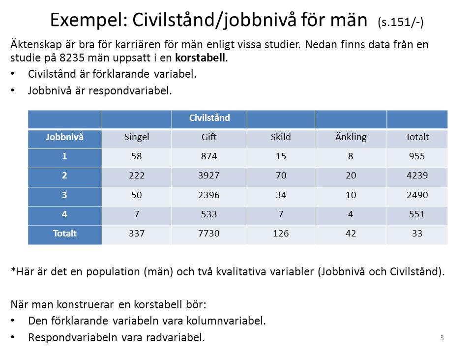 Exempel: Civilstånd/jobbnivå för män (s.151/-) Äktenskap är bra för karriären för män enligt vissa studier.