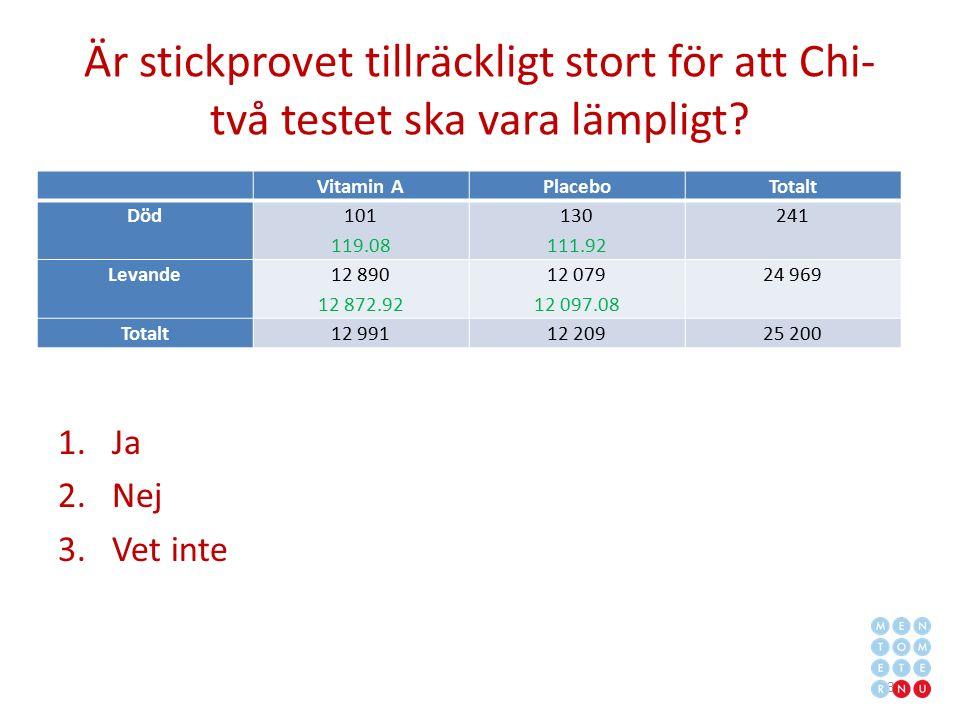 Är stickprovet tillräckligt stort för att Chi- två testet ska vara lämpligt? 1.Ja 2.Nej 3.Vet inte 31 Vitamin APlaceboTotalt Död 101 119.08 130 111.92